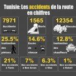 Tunisie: Les accidents de la route en chiffres