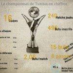 Infographie: Le championnat 14-15 en chiffres