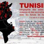 TUNISIE : Infographie des actes de violence
