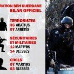 Essid annonce le bilan officiel et définitif de l'opération de Ben Guerdane